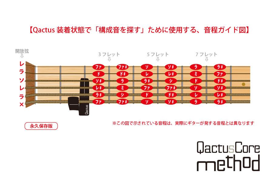 QactusCoreメソッド 和声 楽典 音楽理論