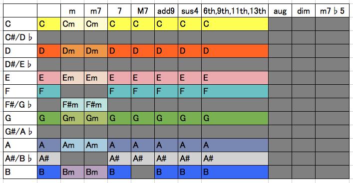 """""""カクタスがギターで使用する計15個のコード表"""""""