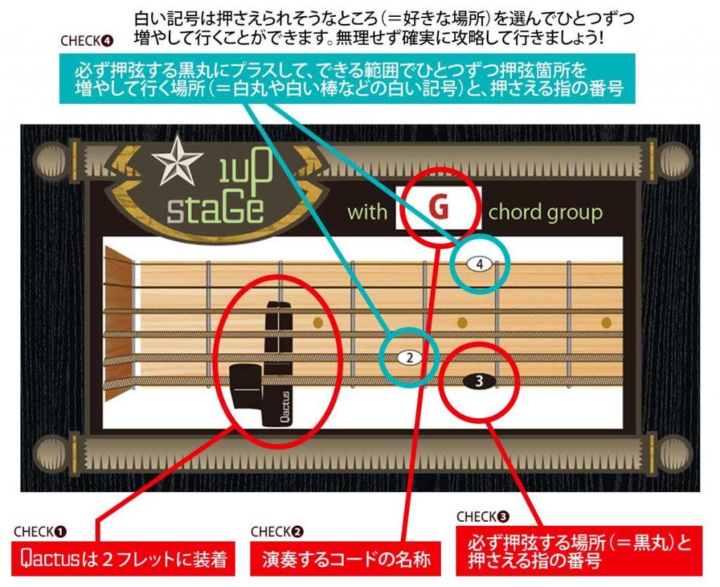 """Qactus、1upStageによるギターコードフォーム指板上のイメージ"""