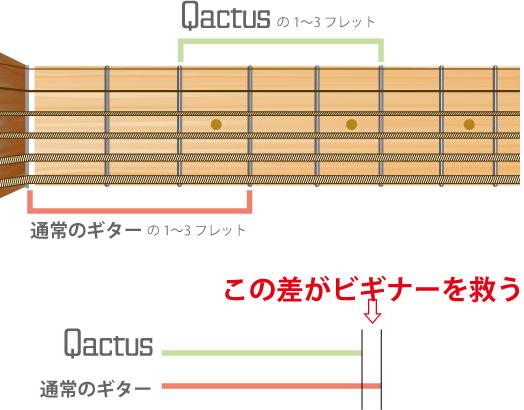 カクタスによるフレット幅の比較