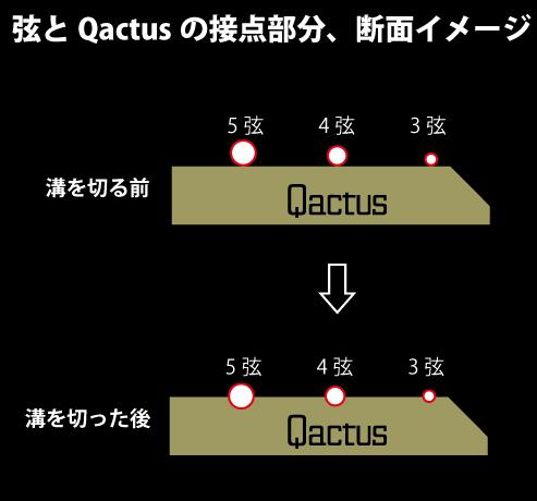 """""""ギター断面図、弦とQactusとのイメージ"""""""